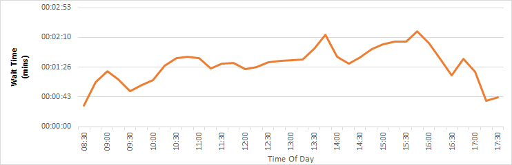 Image showing a chart of Customer Services call answer times for calls to Refuse, Street Scene, Planning and Housing services, for period April, May, June 2017.