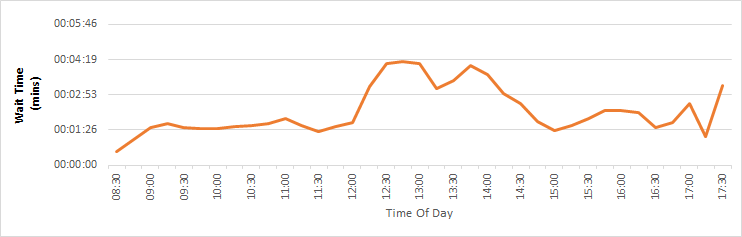 Image showing a chart of Customer Services call answer times for calls regarding Council Tax, Rent Accounting and Benefits for 2019