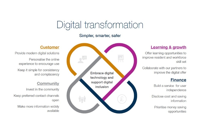 Image of the Digital Transformation Strategy 2018